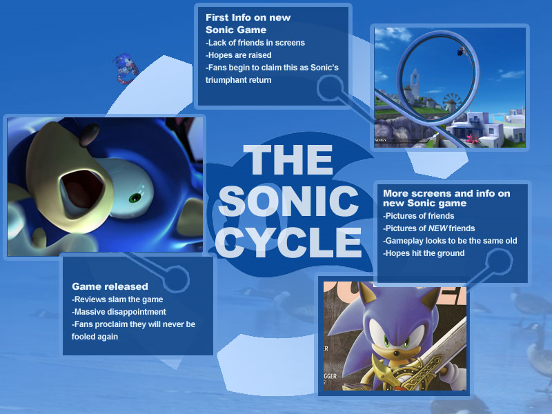 The Sonic Cycle